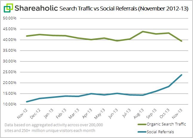 نمودار ترافیک موتورهای جستجو و شبکههای اجتماعی