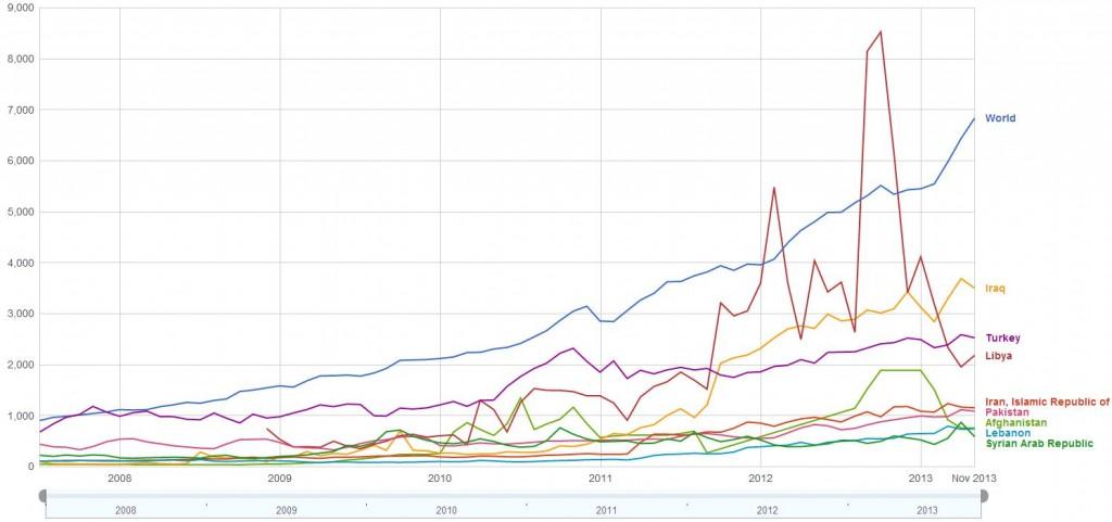 سرعت بارگزاری با واحد کیلوبیت بر ثانیه بین کشورهای مشابه و جهان (نمودار) (منبع)