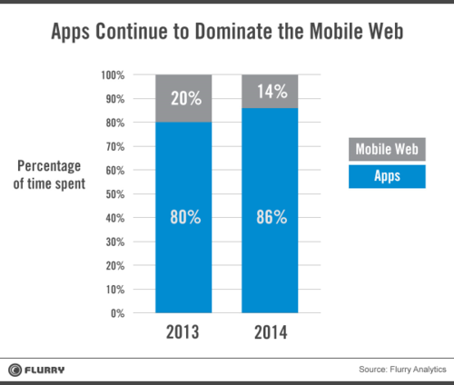 Flurry - Mobile Apps vs Web