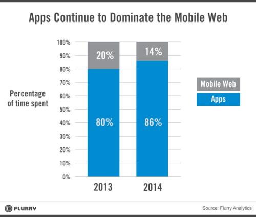 Flurry - Mobile Apps vs Web