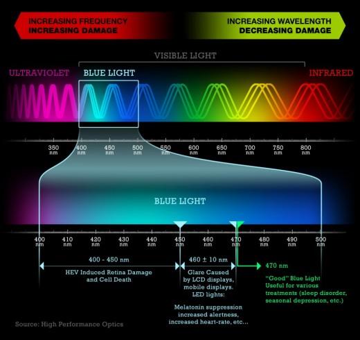 light-spectrum-1024x966-520x490