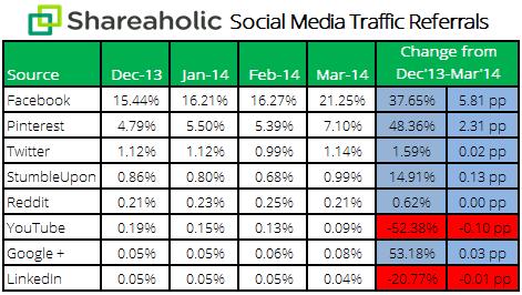 social media report Apr 14 stats }کارکرد|بررسي|تحليل| تحليل و بررسي} شبکه های اجتماعی  در عصر جهانی شدن