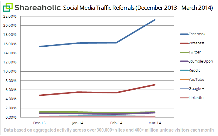 social-media-traffic-report-Apr-14-graph