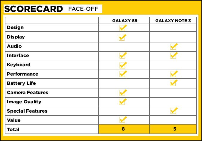 face-off-scorecard-note-s5