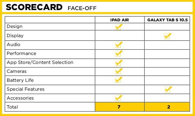 ipad-air-tab-s-scorecard