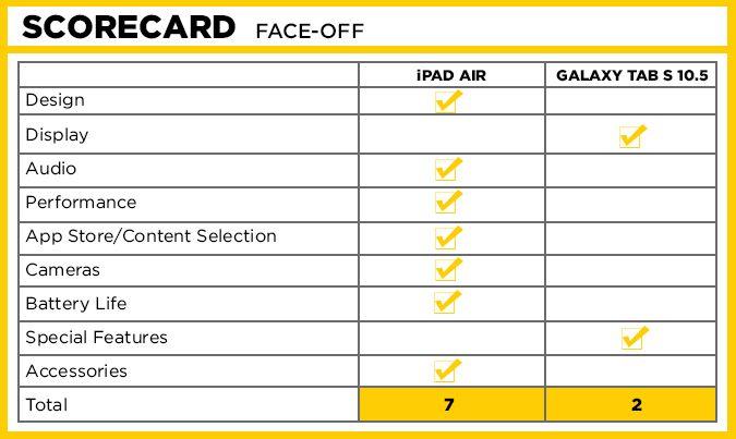 ipad-air-tab-s-scorecard