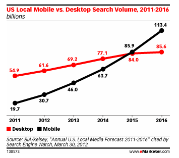 Mobile-search-growth