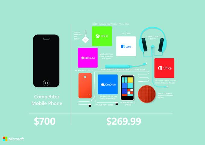 پیشنهاد مایکروسافت: لومیا ۶۳۵ گزینه ای بهتر از آی فون ۶