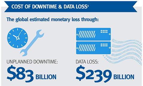 هزینه از دست رفتن و خرابی اطلاعات برای شرکت ها
