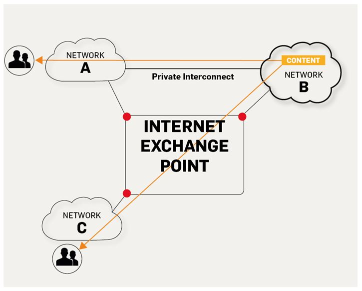 IXP-diagram