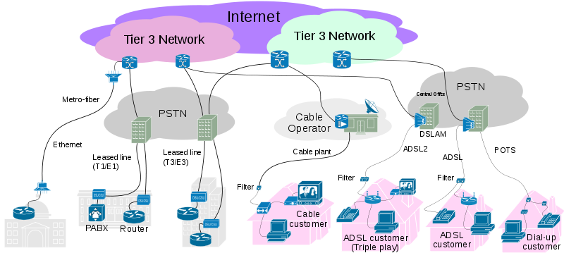 internet_connectivity_access_layer