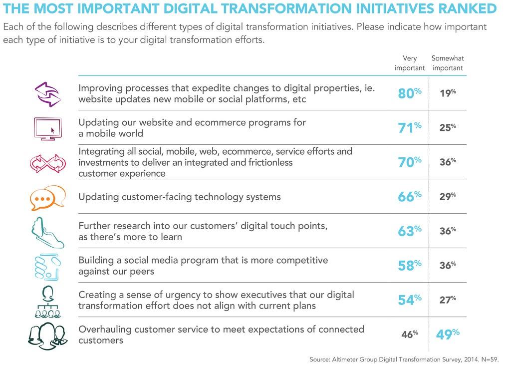 most-important-transformation-initatives-ranked