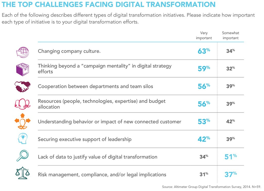 top-challenges-facing-digital-transformation