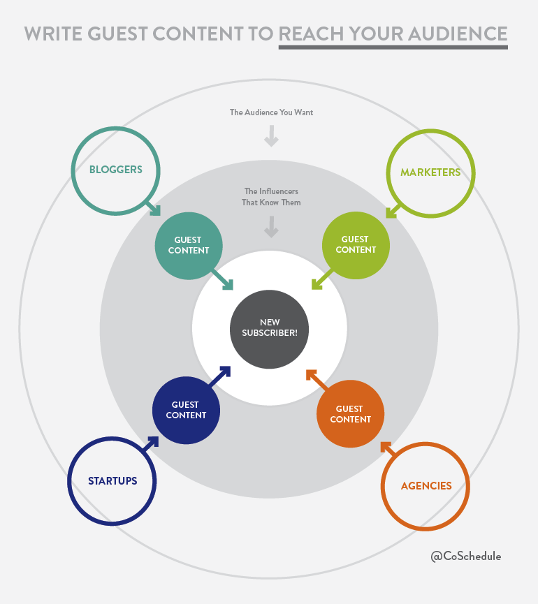 Promote-Your-Content-Marketing-Audience-Segments-Wheel1