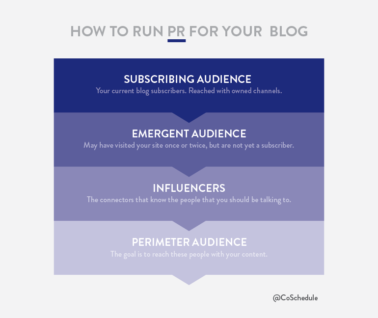 Promote-Your-Content-Marketing-Blog-PR