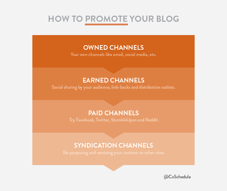 Promote-Your-Content-Marketing-Blog-Promotion1