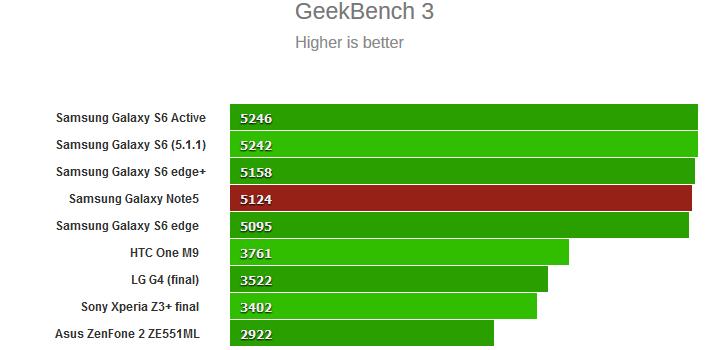GeekBench 3 در گلکسی نوت 5