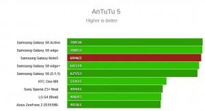 AnTuTu 5 در گلکسی نوت 5