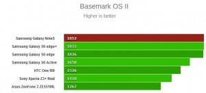 Basemark OS II گلکسی نوت 5