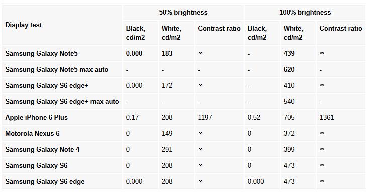 مقایسه روشنایی گلکسی نوت 5 با دیگر گوشی ها