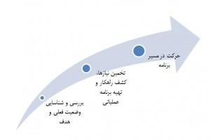 راهنمای عملی مهاجرت از بیکاری یا کارمندی به کارفرمایی ( قسمت اول )
