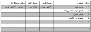 جدول نیازهای مهاجرت شما