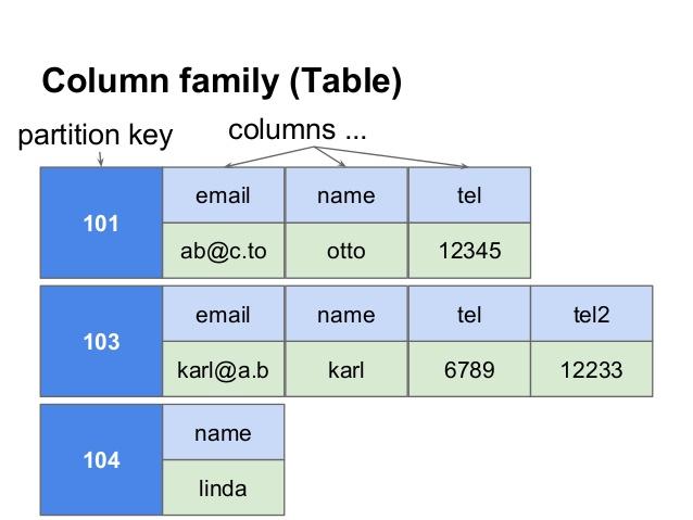 apache-cassandra-lesson-data-modelling-and-cql3-5-638